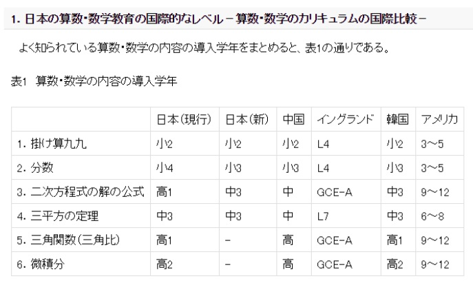 日本の算数・数学教育の国際的なレベル