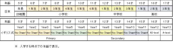イギリス式と日本の学年と年齢の比較表