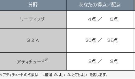 英検2級分野別評価