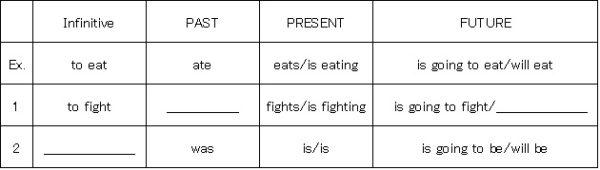 テスト問題verb tenses chart