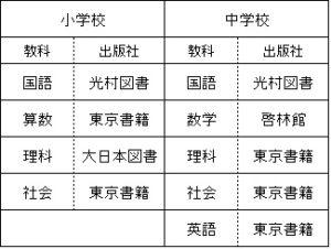 平成30年 帰国子女用教科書の出版社