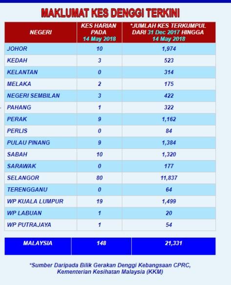 マレーシア デング熱発生状況