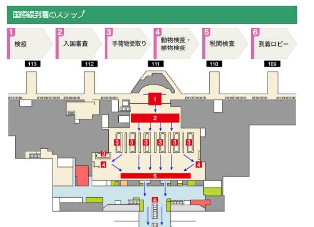 羽田空港 到着時の流れ