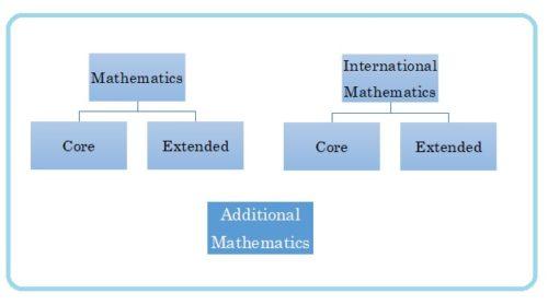 IGCSE数学の種類