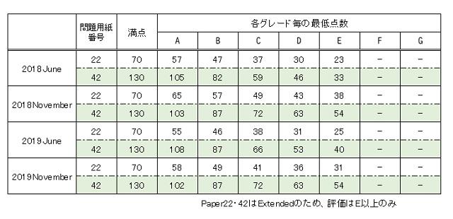IGCSEの結果の評価方法。数学1