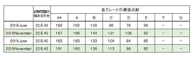 IGCSEの結果の評価方法。数学2
