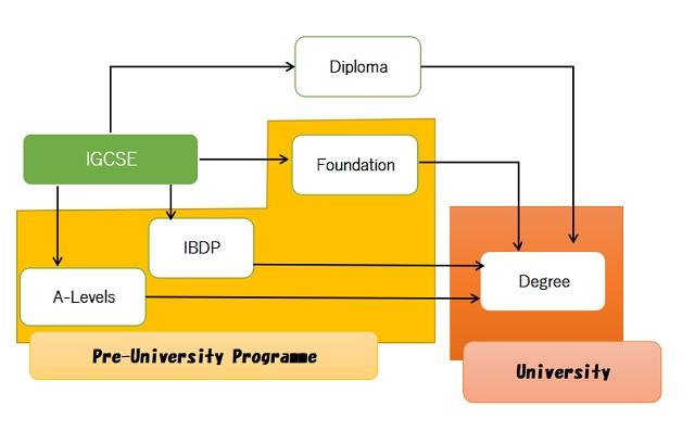 【ケンブリッジ式IGCSE】結果の評価方法と進路