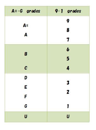 IGCSEの結果の評価方法。評価方式比較表