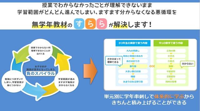 【海外からの通信教育】小学生おすすめタブレット学習 「すらら」無学年式