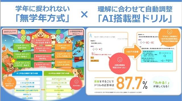 【海外からの通信教育】小学生おすすめタブレット学習 「すらら」AI搭載型ドリル