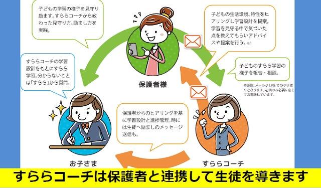 【海外からの通信教育】続かない小学生におすすめ 「すらら」徹底解説!