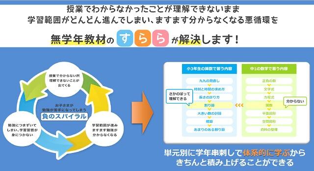 【海外在住小学生向き】デメリットをカバーできるおすすめタブレット学習教材 すらら