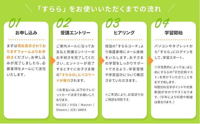 【最新】お得に入会!通信教育「すらら」キャンペーン情報!申込の流れ
